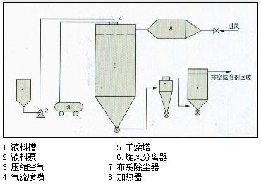 QPG系列气流喷雾亿博网工艺流程图